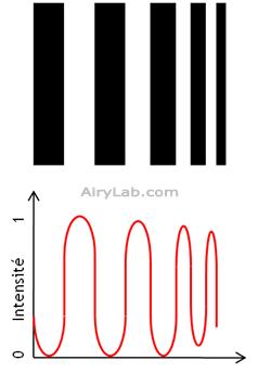 Conséquence de la diffraction sur les intensités