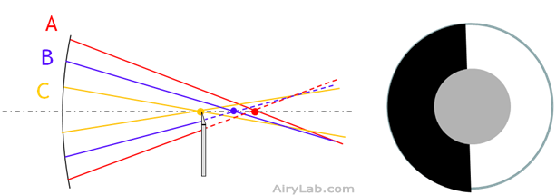 Parabolique : cas 1