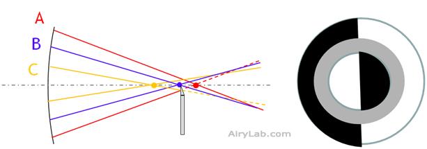 Parabolique : cas 2