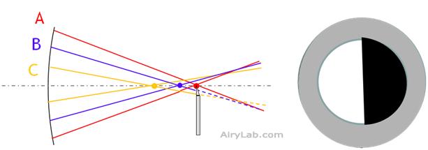 Parabolique : cas 3