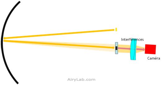Test de Lyot avec une lame en partie transmissive