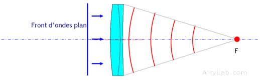 Front d'onde plan à travers une optique convergente