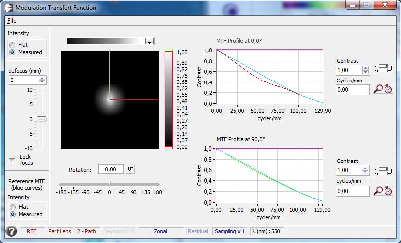 MTF obtenue par l'analyseur de front d'onde d'Airylab